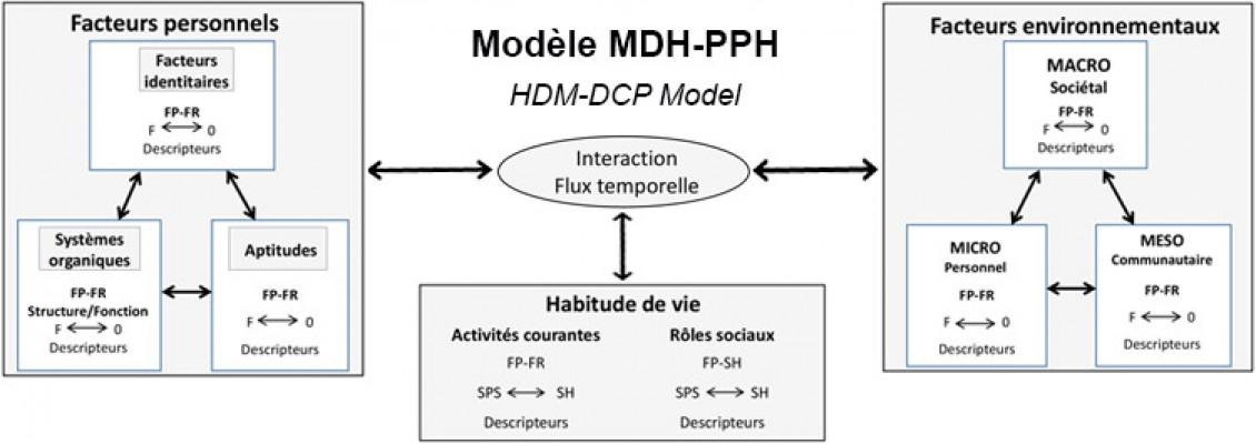 Modèle MDH-PPH